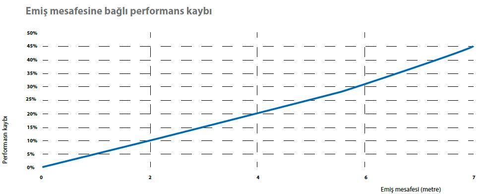 Havali pompa negatif emis-performans
